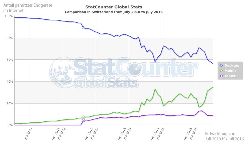 Statistik: Anteil genutzter Endgeräte im Internet Juli 2010 bis Juli 2016